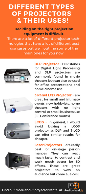 Different Projector  Technologies - Projector Hire Dublin