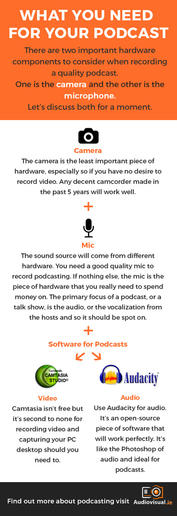 what you need to record a podcast - Audio Visual Dublin