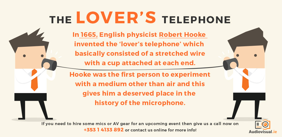 The Lovers Telephone - History of the Microphone