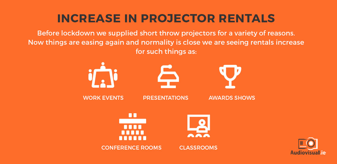 Projector Rental Conferences - Office - Awards - Dublin